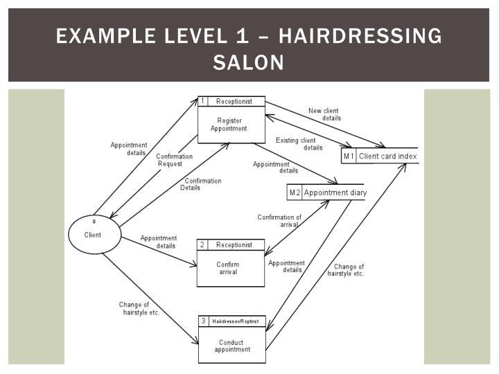 Example Level 1 – hairdressing salon