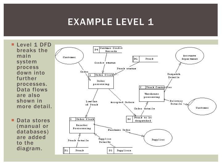 Example level 1