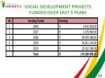 social development projects funded over last 5 years