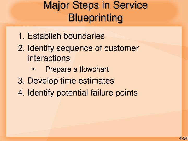 Major Steps in Service Blueprinting