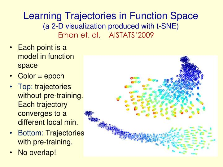 Learning Trajectories in Function Space