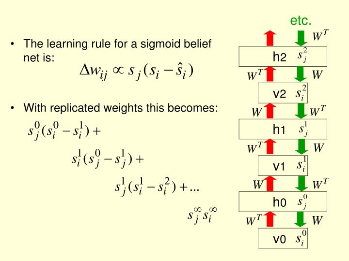 The learning rule for a sigmoid belief net is: