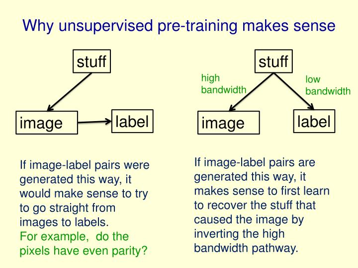 Why unsupervised pre-training makes sense