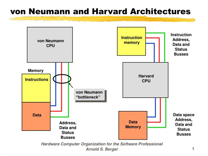 Ppt von neumann and harvard architectures powerpoint for Architecture von neumann
