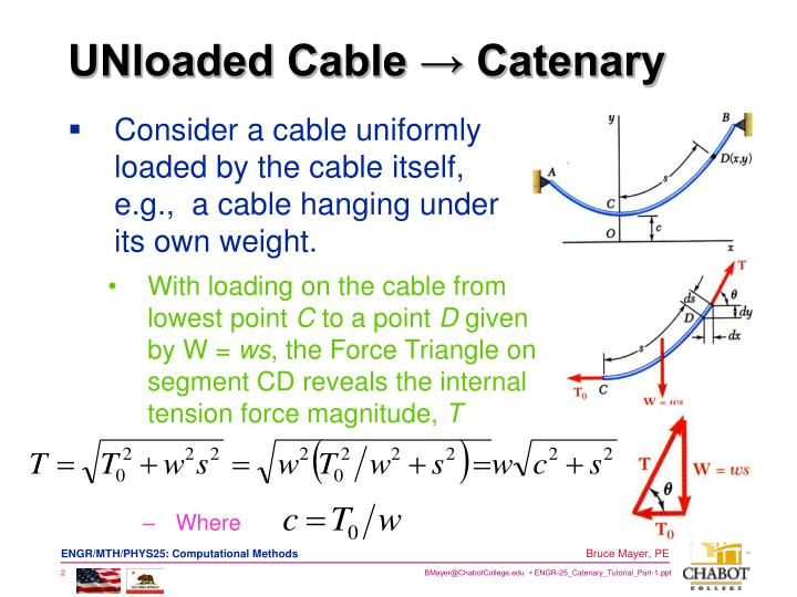 Unloaded cable catenary