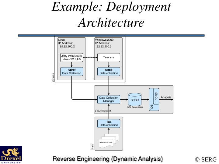Example: Deployment Architecture