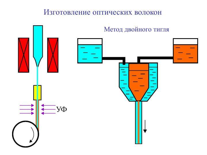 Изготовление оптических волокон