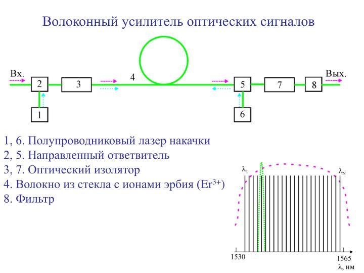 Волоконный усилитель оптических сигналов