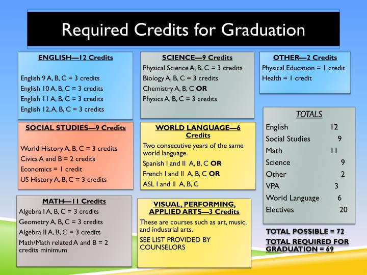 Class of 2016 Credit Requirements