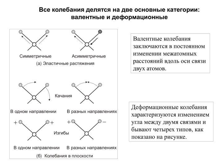 Все колебания делятся на две основные категории: валентные и деформационные