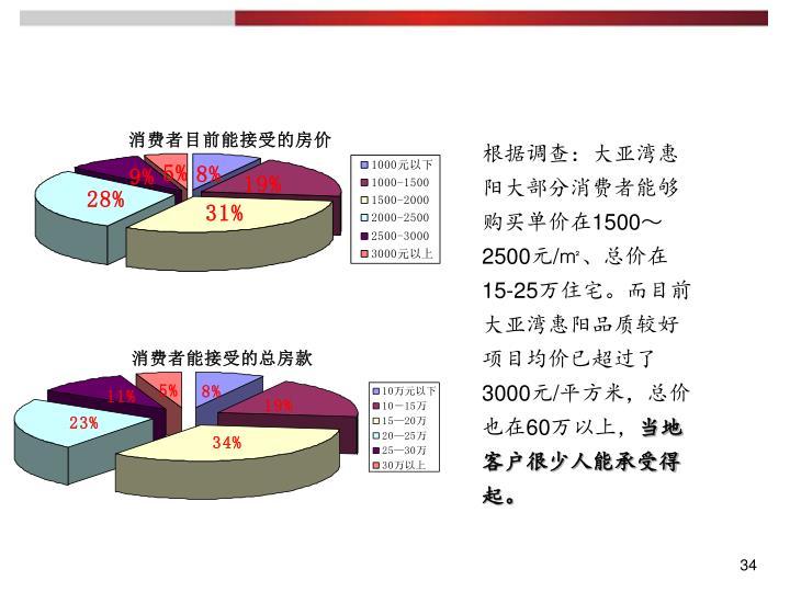 根据调查:大亚湾惠阳大部分消费者能够购买单价在