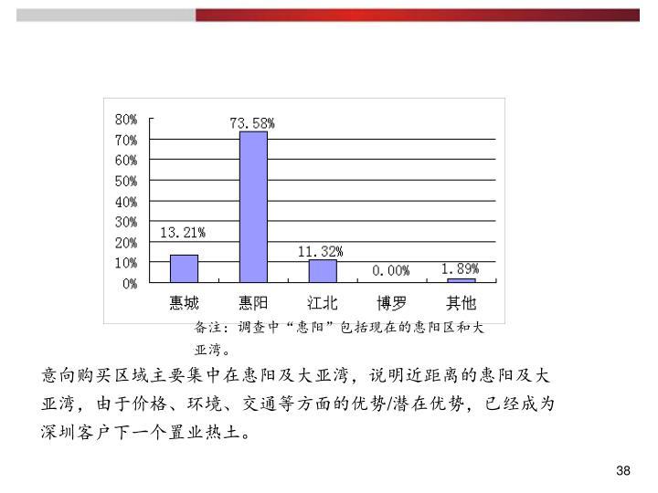 """备注:调查中""""惠阳""""包括现在的惠阳区和大亚湾。"""