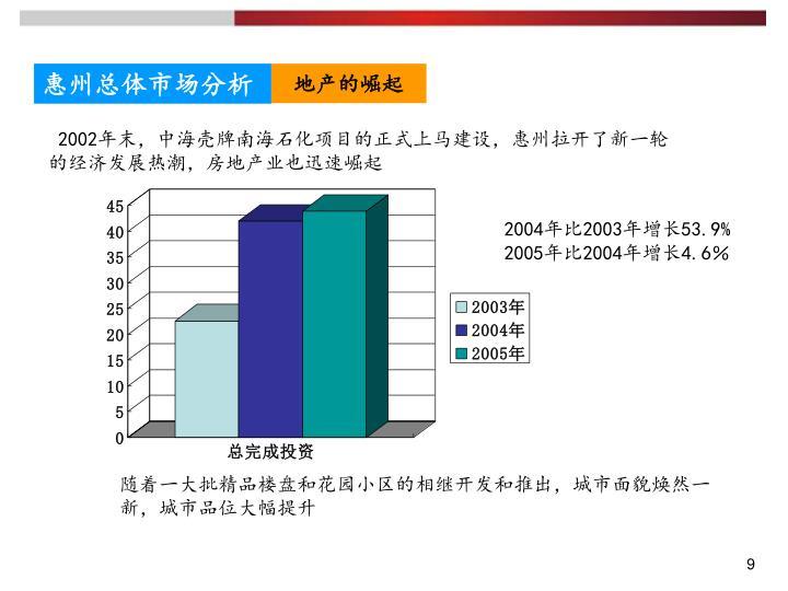 惠州总体市场分析