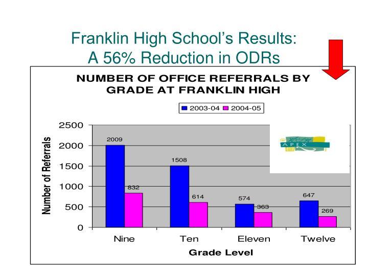 Franklin High School's Results:
