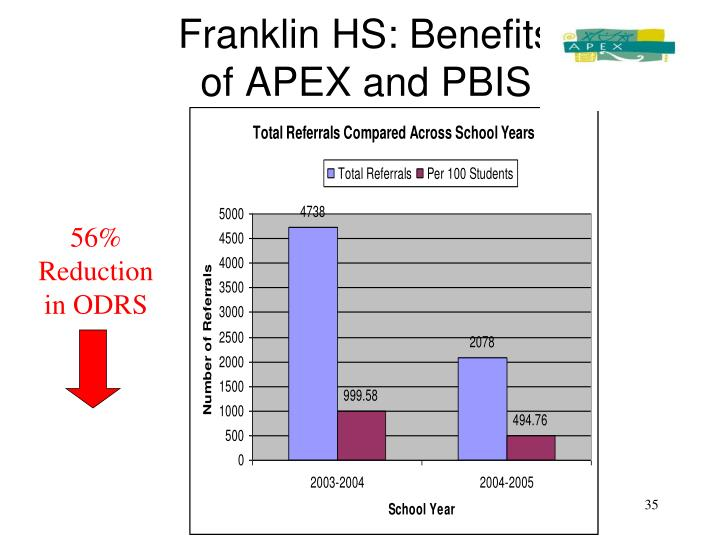 Franklin HS: Benefits                          of APEX and PBIS