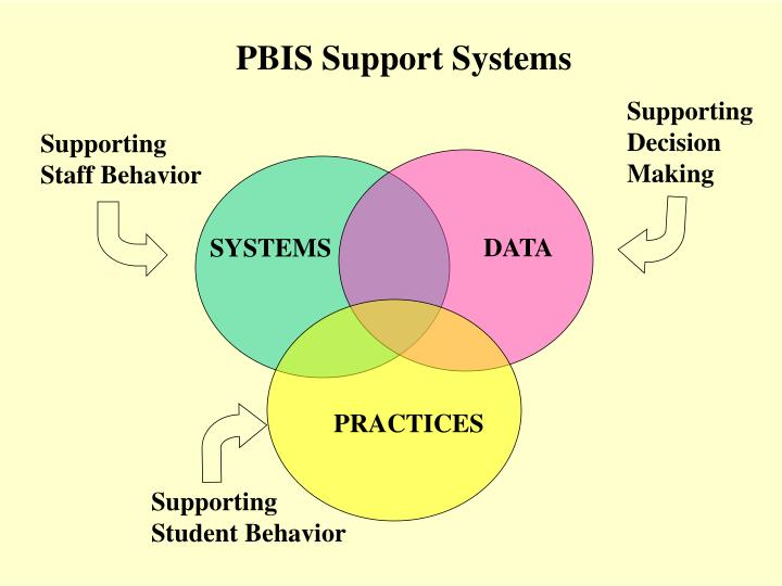 PBIS Support Systems