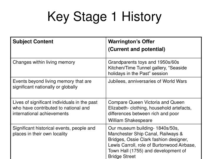 Key Stage 1 History