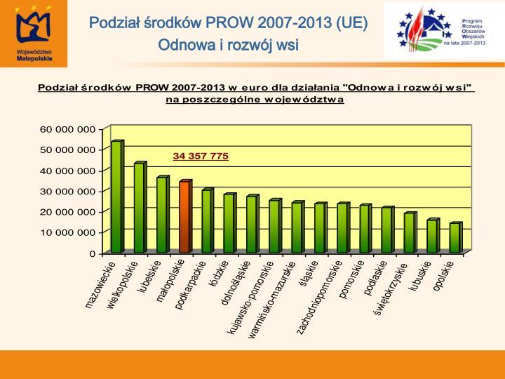 Podział środków PROW 2007-2013 (UE)