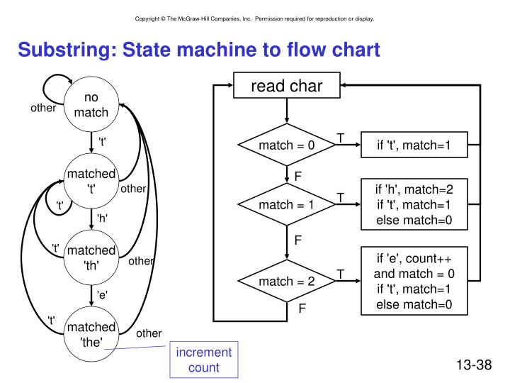 Substring: State machine to flow chart