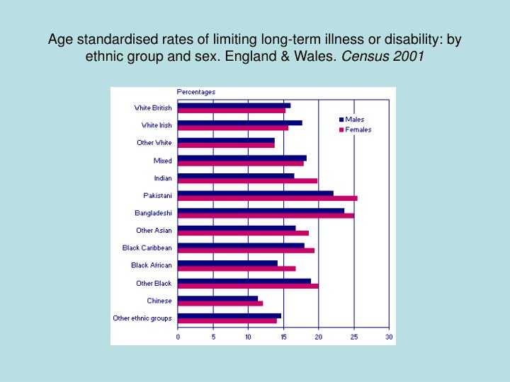 Age standardised rates of limiting long-term illness or disability: by ethnic group and sex. England & Wales.