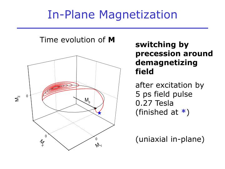In-Plane Magnetization