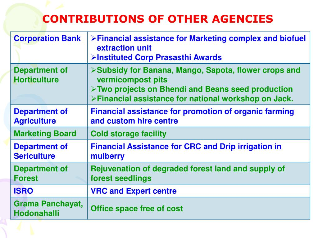 PPT - EXPERIENCES OF RURAL BIO-RESOURCE COMPLEX PROJECT IN