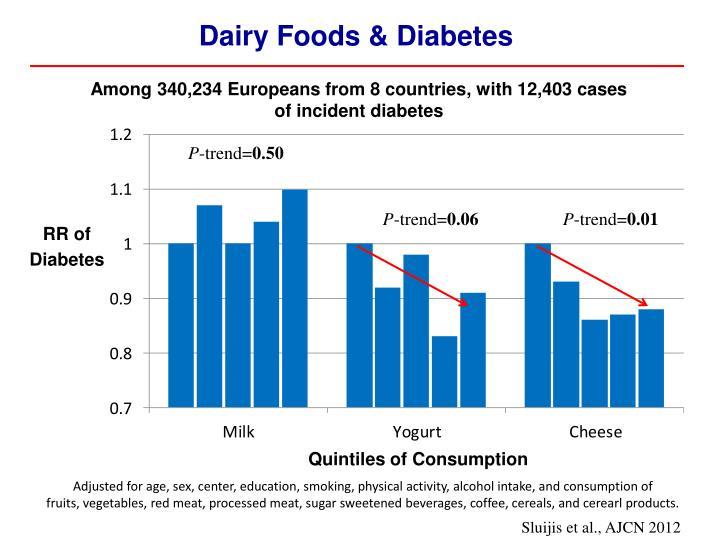 Dairy Foods & Diabetes