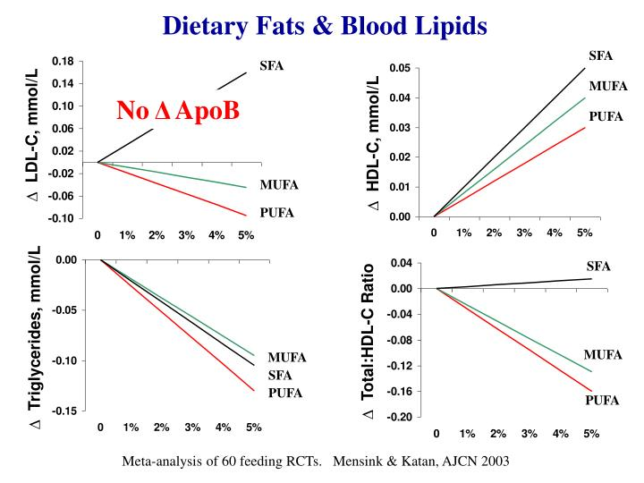 Dietary Fats & Blood Lipids