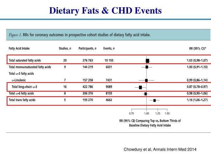 Dietary Fats & CHD Events