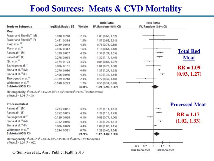 Food Sources:  Meats & CVD Mortality