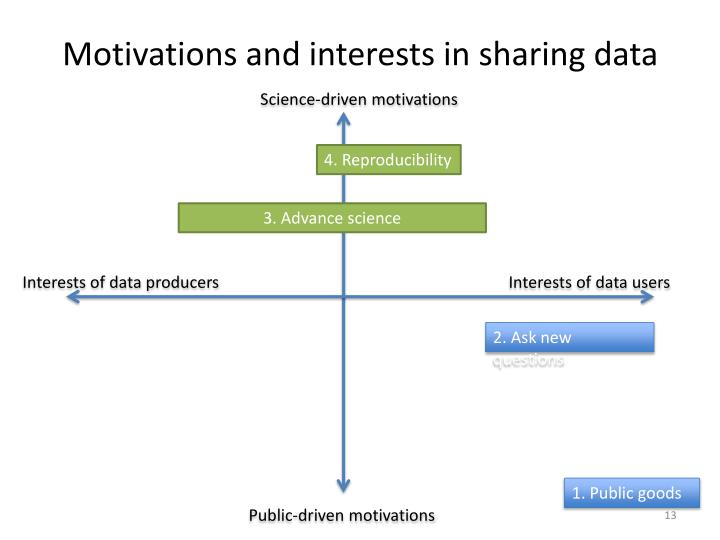 Motivations and interests in sharing data