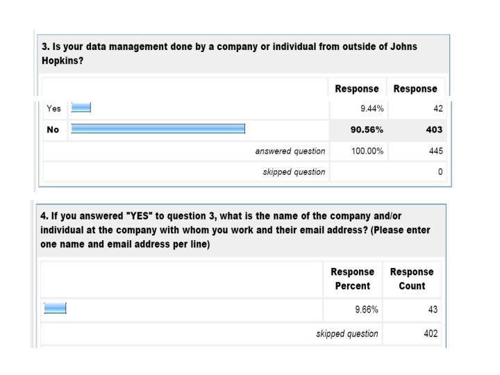 Database management pi survey results