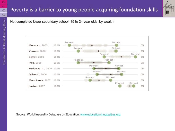 Poverty is a barrier to young people acquiring foundation skills