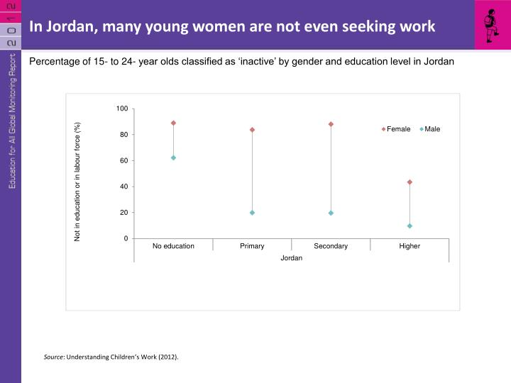 In Jordan, many young women are not even seeking work