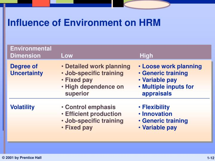 Influence of Environment on HRM