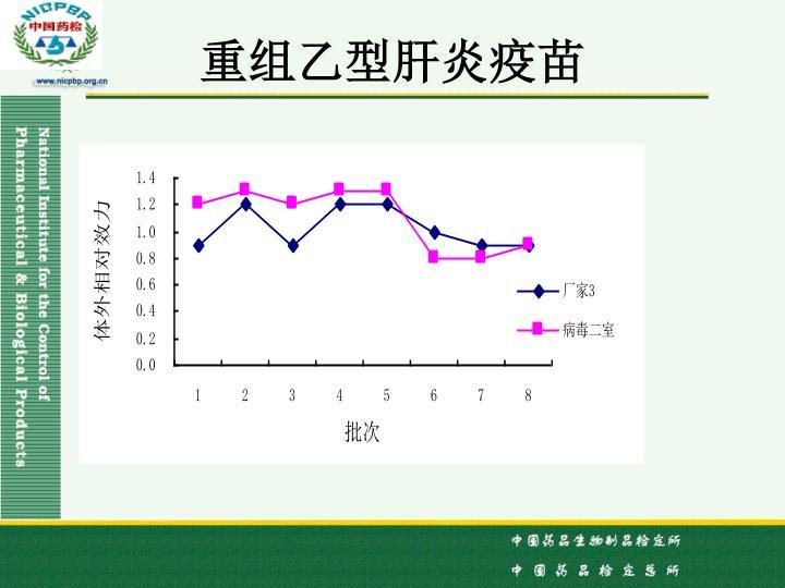重组乙型肝炎疫苗