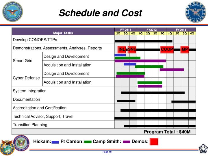 Schedule and Cost