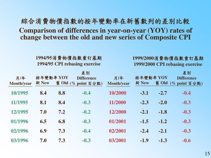 綜合消費物價指數的按年變動率在新舊數列的差別比較