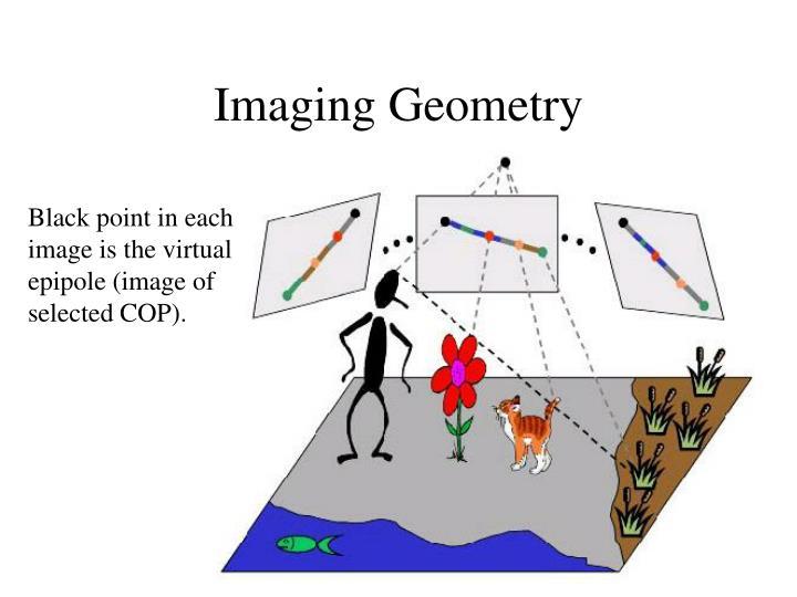Imaging Geometry