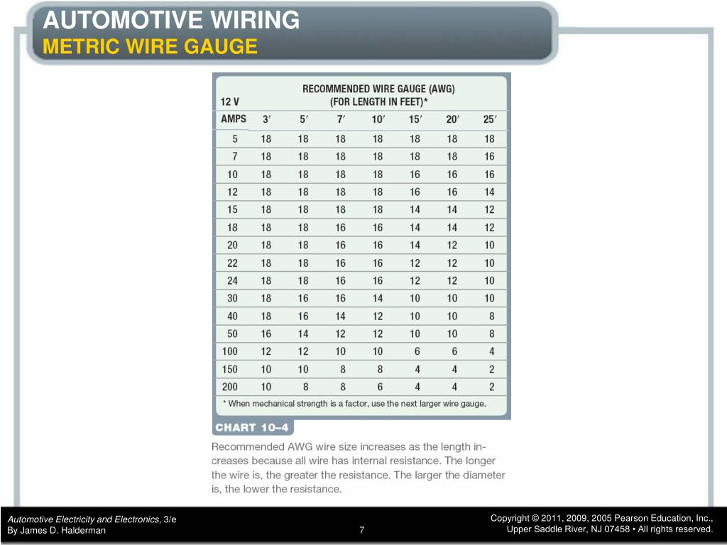 Ppt Chapter 10 Automotive Wiring And Wire Repair Powerpoint Presentation Id 6058650