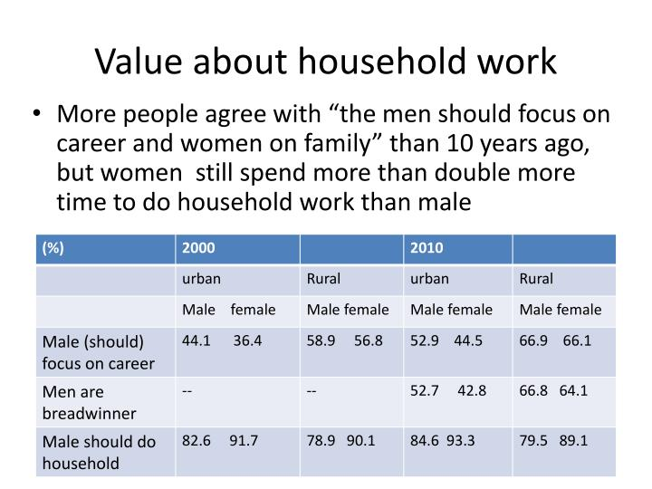 Value about household work