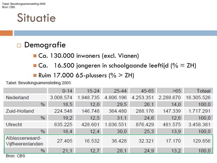 Tabel: Bevolkingsamenstelling 2005