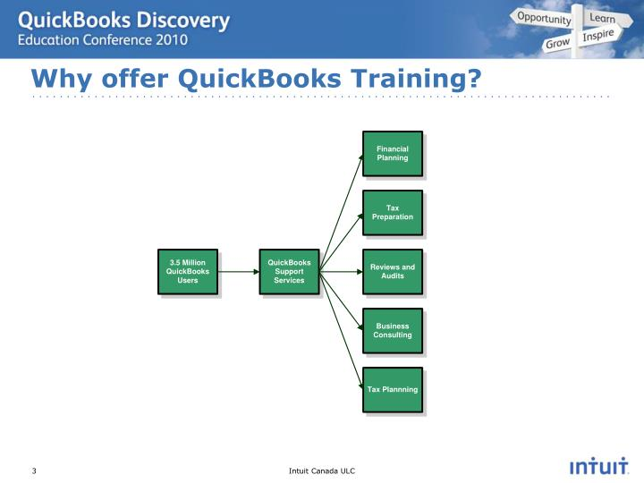 Why offer QuickBooks Training?