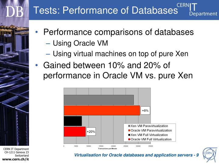 Tests: Performance of Databases