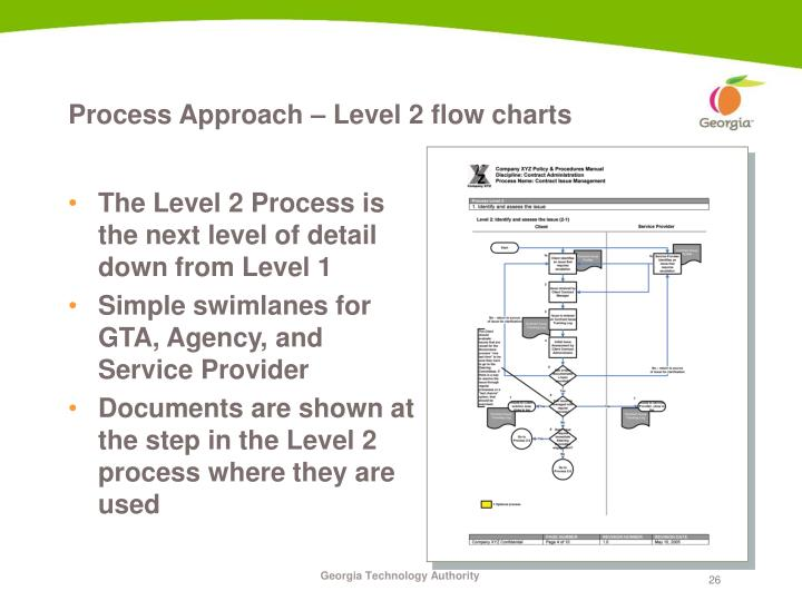 Process Approach – Level 2 flow charts
