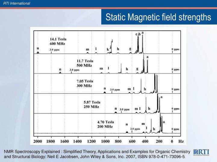 Static Magnetic field strengths