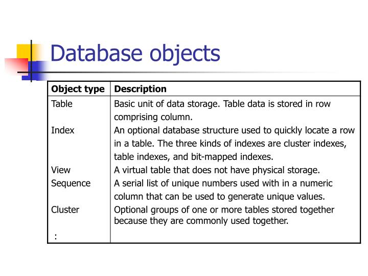 Database objects