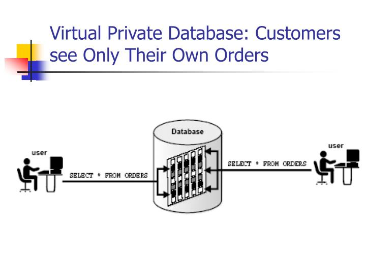 Virtual Private Database: Customers see Only Their Own Orders