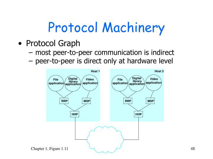 Protocol Machinery