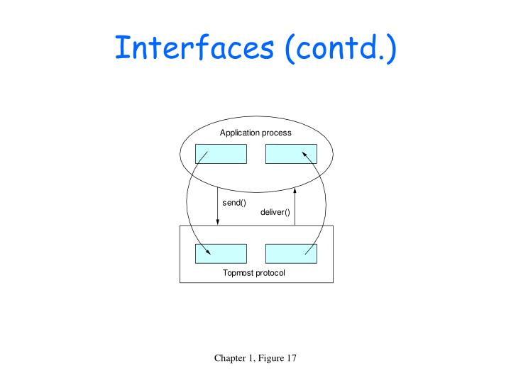 Interfaces (contd.)
